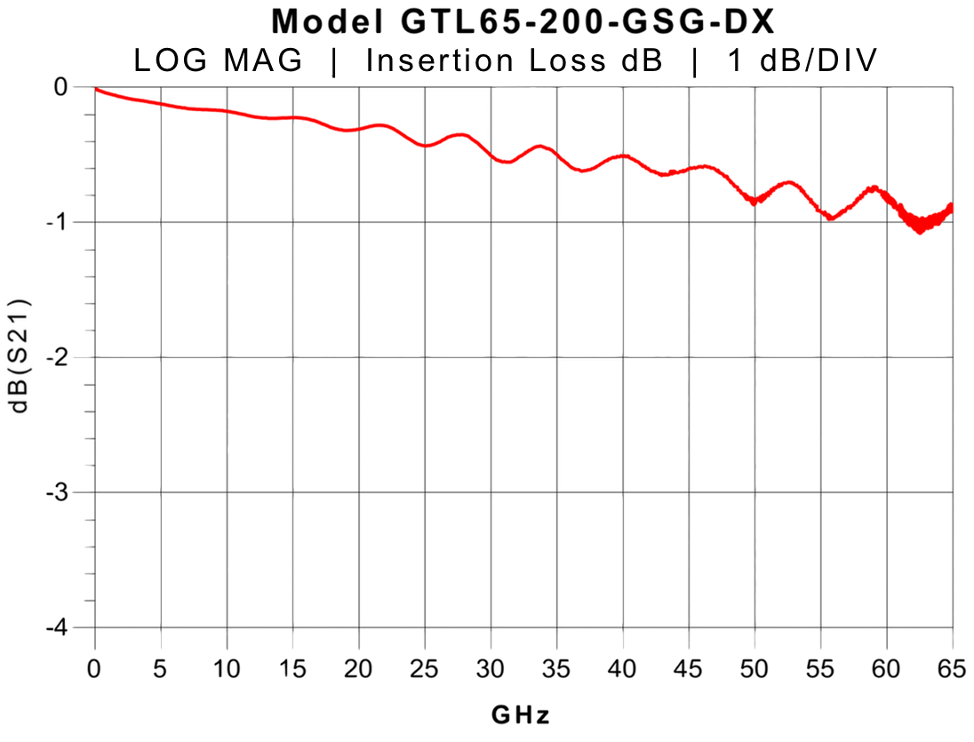 65 GHz probe Insertion Loss